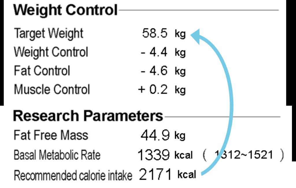 Inbody BMR gewicht